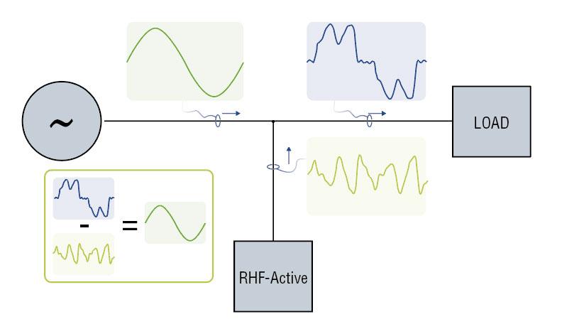 RHF Aktiv Diagramm