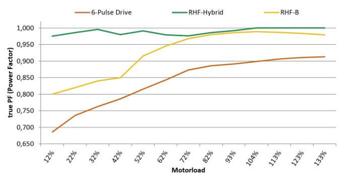Dieses Diagramm zeigt den gleichmäßigen Leistungsfaktor des RHF-Hybrid Technologie. Auch im unteren Teillastbereich nahezu 1.
