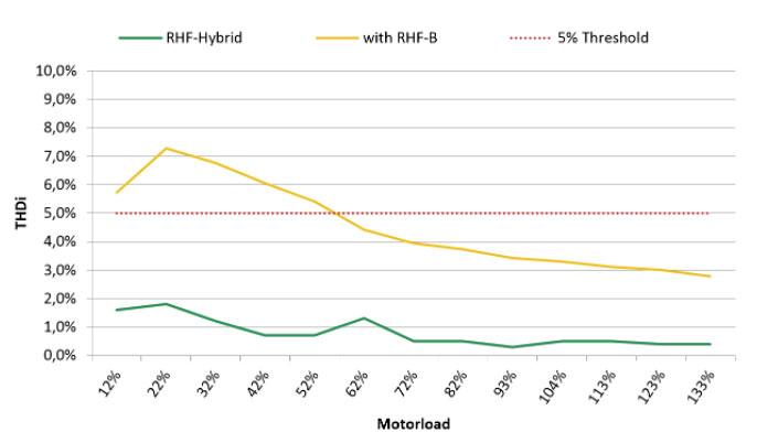 Die Performance der RHF-Hybrid Technologie ist einzigartig und weist selbst bei stark verzerrten Netzen eine unvergleichliche Performance aus.